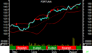 Fortuna - BB, SAR, MACD