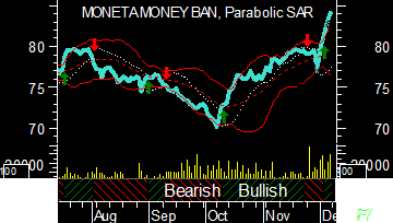 Moneta - BB, SAR, MACD
